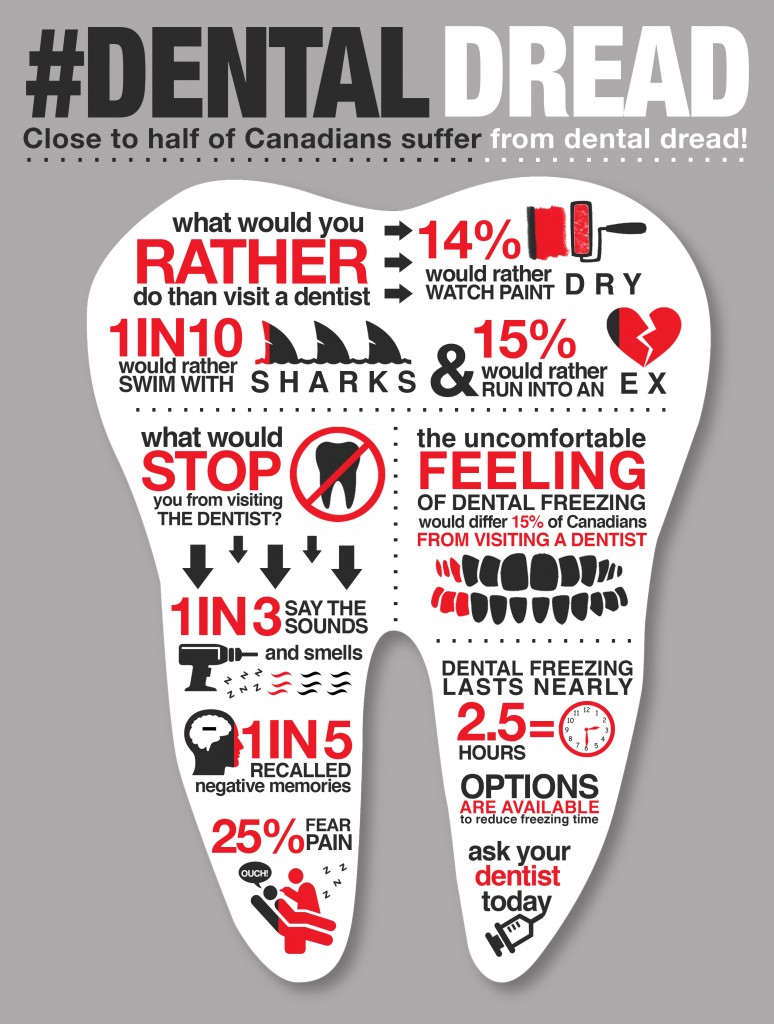 Dental Dread Infographic - 2.11.2016