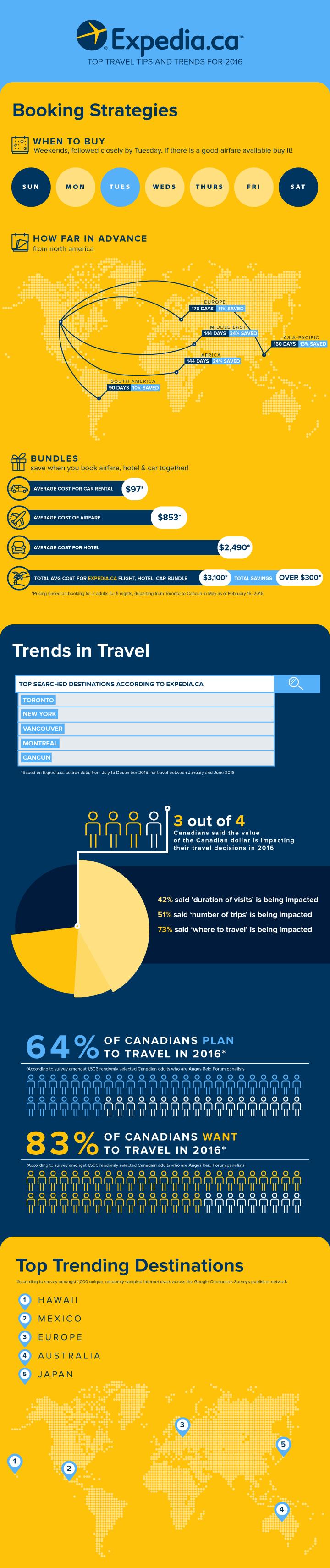 Expedia_Infographic