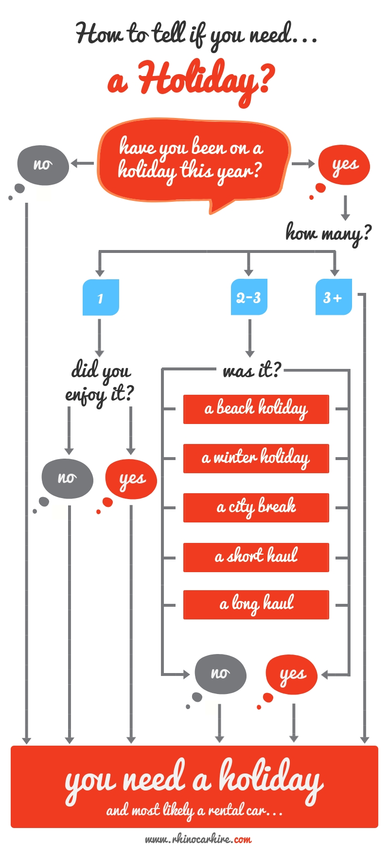An infographic to see if you need a holiday right now.